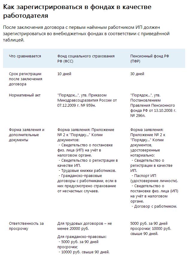 Регистрация ип в пенсионном фонде работодатель документы для регистрации ип московская область