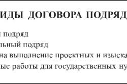 Изображение - Договор подряда с индивидуальным предпринимателем Vidy-dogovora-podrjada-250x166