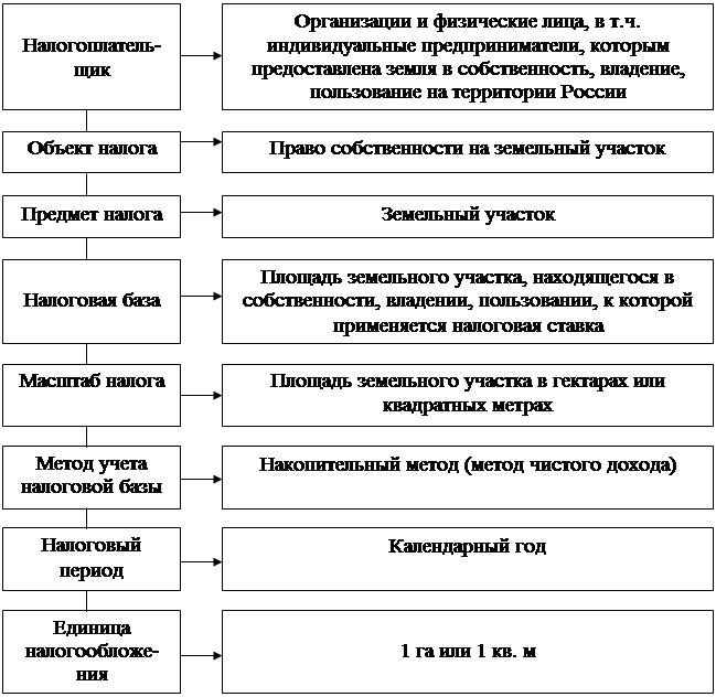 Картинки на тему расчет величины земельного налога — img 1