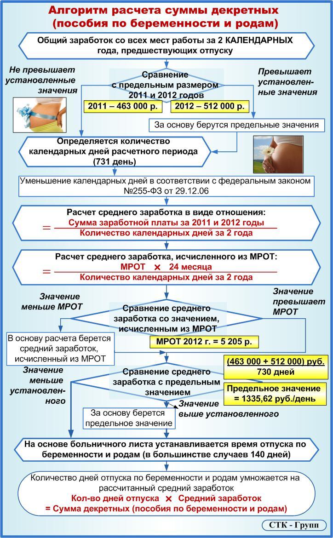 Больничный лист по беременности и родам ндфл берется справка 46-1 новосибирск медицинская